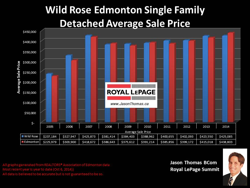 Wild rose homes for sale In edmonton