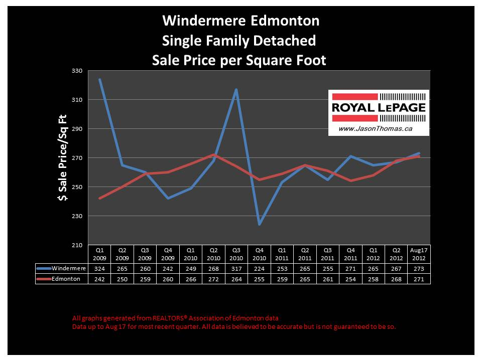 Windermere real estate house sale price graph